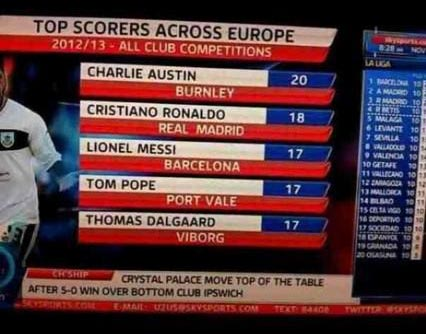 Tom Pope, the third highest scorer in Europe