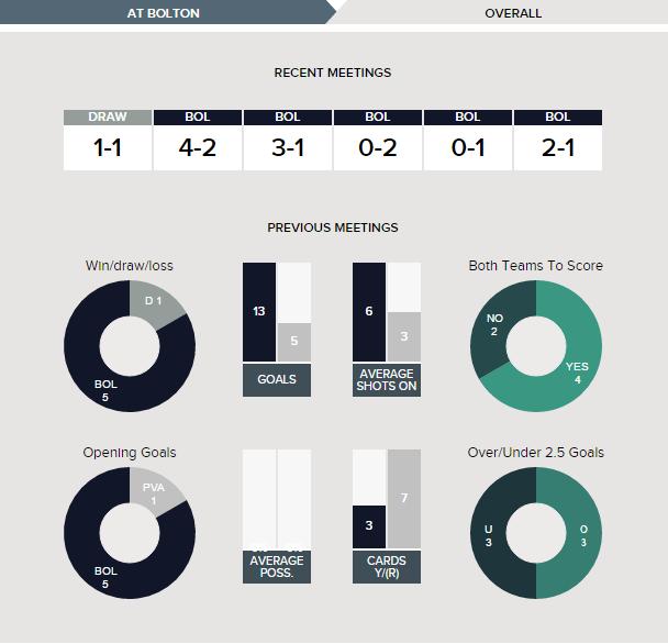 bolton-v-port-vale-fixture-history-overall