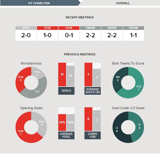 charlton-v-port-vale-fixture-history-overall
