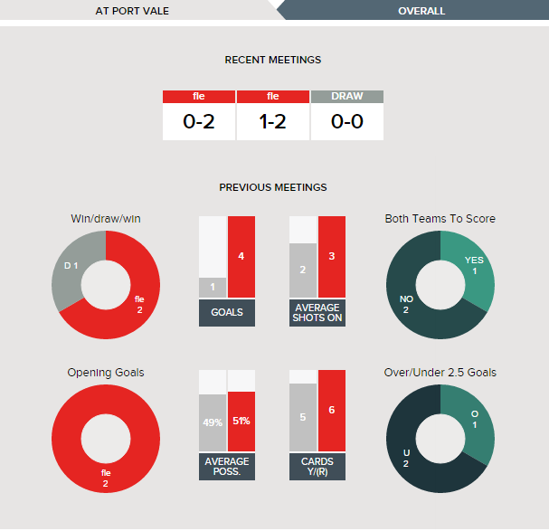 port-vale-v-fleetwood-fixture-history-at-port-vale