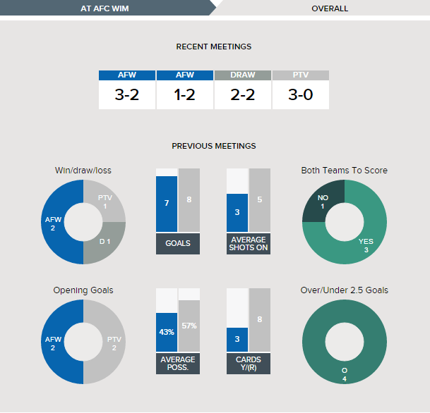 wimbledon-v-port-vale-fixture-history-overall