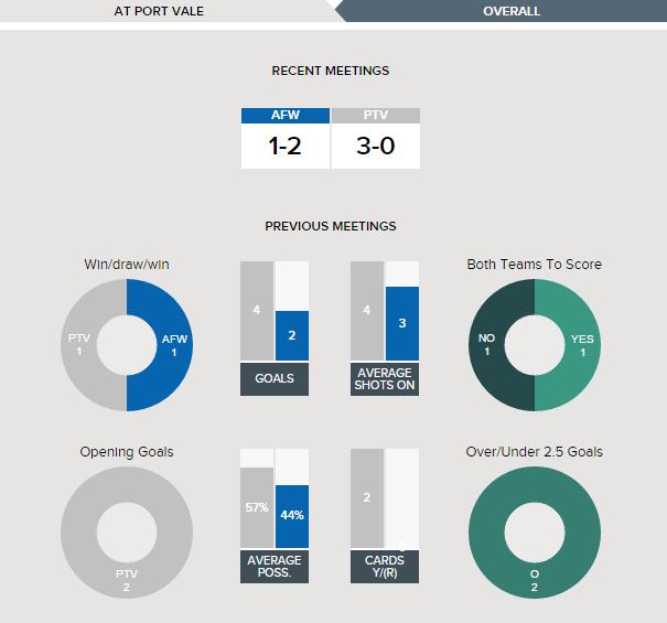 Port Vale v AFC Wimbledon Fixture History Betting Tips - 01-04-2017.clipular