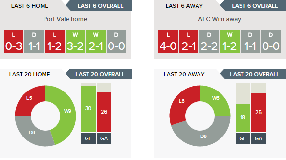 Port Vale v AFC Wimbledon Predictions, Betting Tips - 01-04-2017.clipular (1)