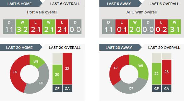 Port Vale v AFC Wimbledon Predictions, Betting Tips - 01-04-2017.clipular