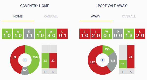 Coventry v Port Vale - Home v Away Form