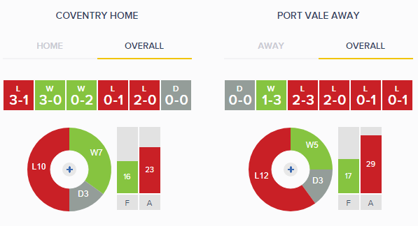 Coventry v Port Vale Overall Form