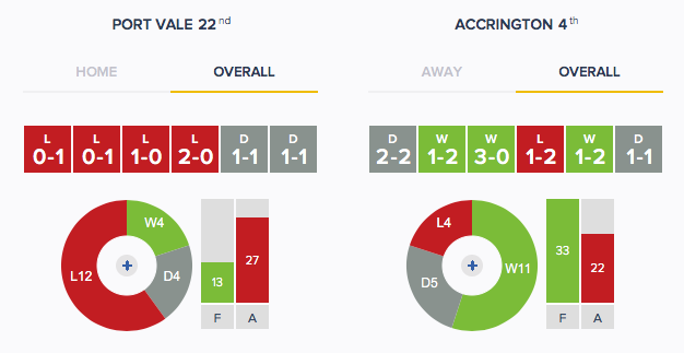 Port Vale v Accrington - Form - Overall