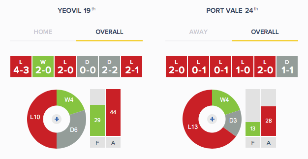 Yeovil v Port Vale - Form - Overall
