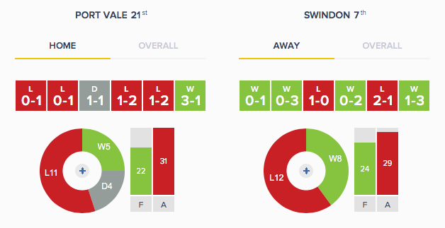 Port Vale Swindon - Form - H-A