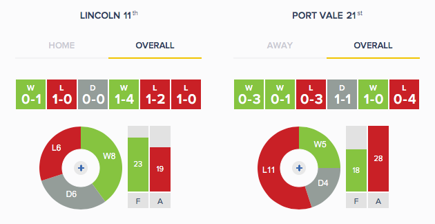 Lincoln v Port Vale - Form Overall