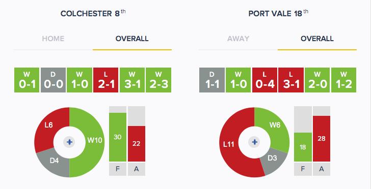 Colchester v Port Vale - Form - Overall