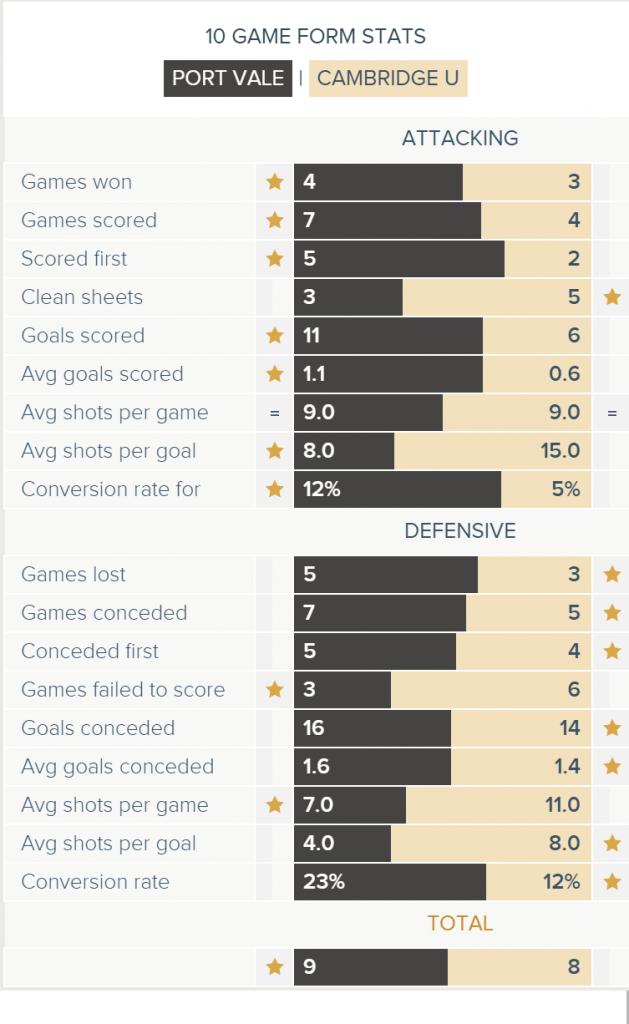 Port Vale v Cambridge 10 Game Form Stats