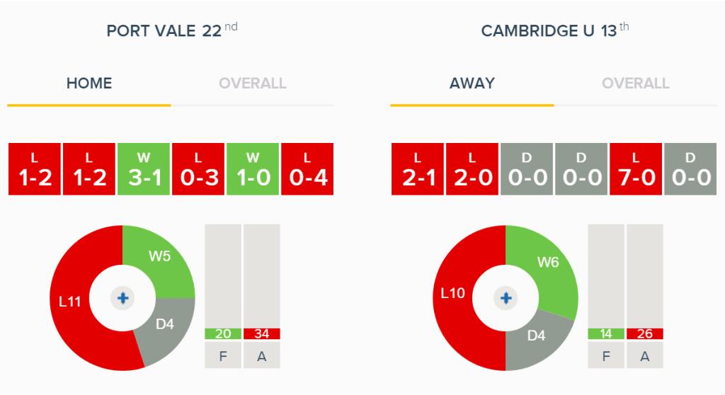 Port Vale v Cambridge Home v Away Form