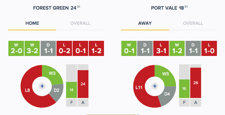 Forest Green v Port Vale - Form - H_A