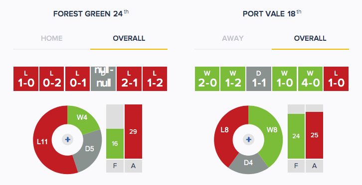 Forest Green v Port Vale - Form - Overall