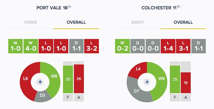 Port Vale v Colchester - Form - Overall