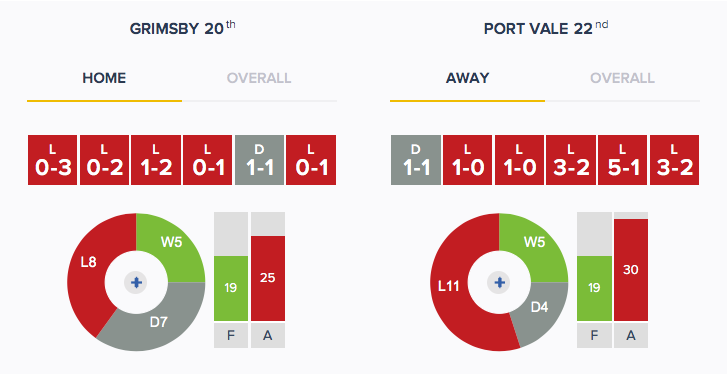 Grimsby v Port Vale - Form - H_A