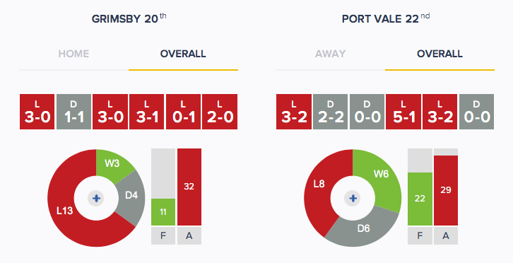 Grimsby v Port Vale - Form - Overall