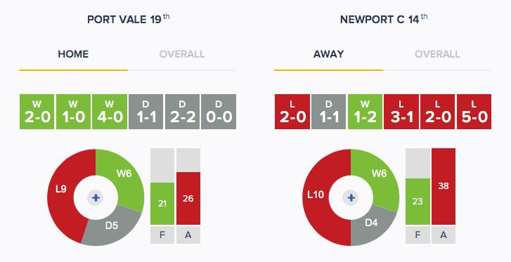 Port Vale v Newport - Form - H_A