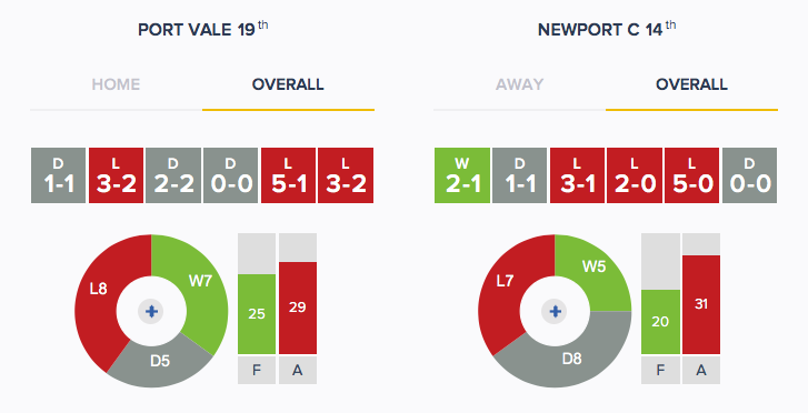 Port Vale v Newport - Form - Overall