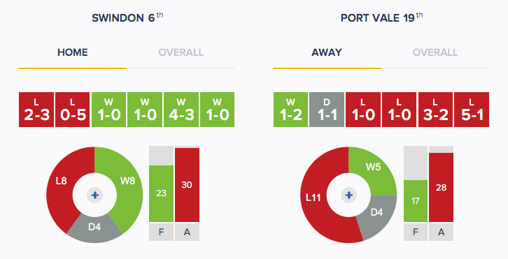 Swindon v Port Vale - Form - H_A