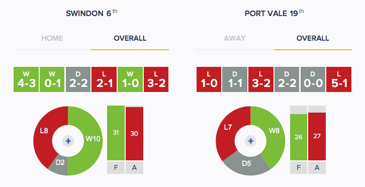 Swindon v Port Vale - Form - Overall