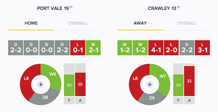 Port Vale v Crawley - Form - H_A