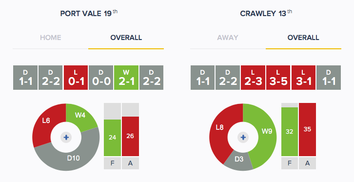 Port Vale v Crawley - Form - Overall