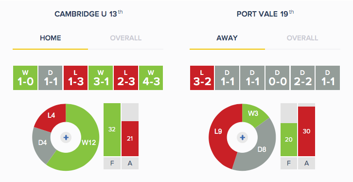 Cambridge v Port Vale - Form - H_A