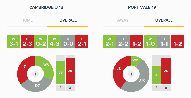 Cambridge v Port Vale - Form - Overall