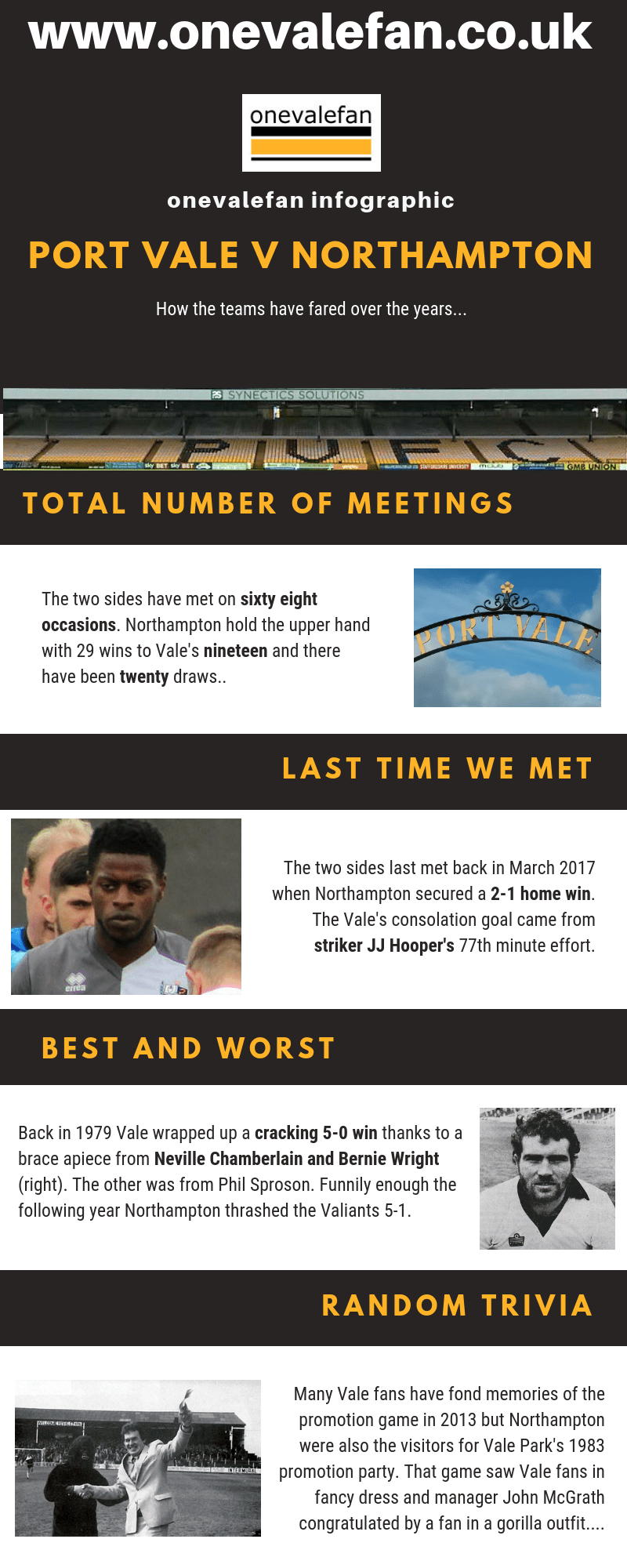 Port Vale v Northampton infographic - onevalefan.co.uk