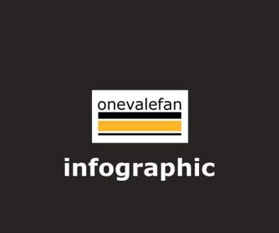 onevalefan infographic