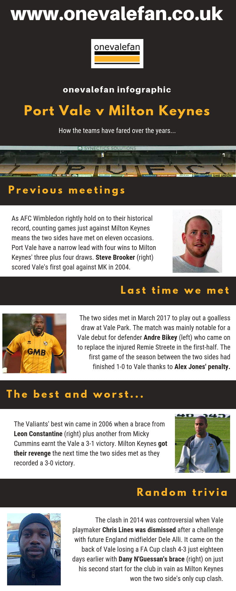 Port Vale vs Milton Keynes infographic