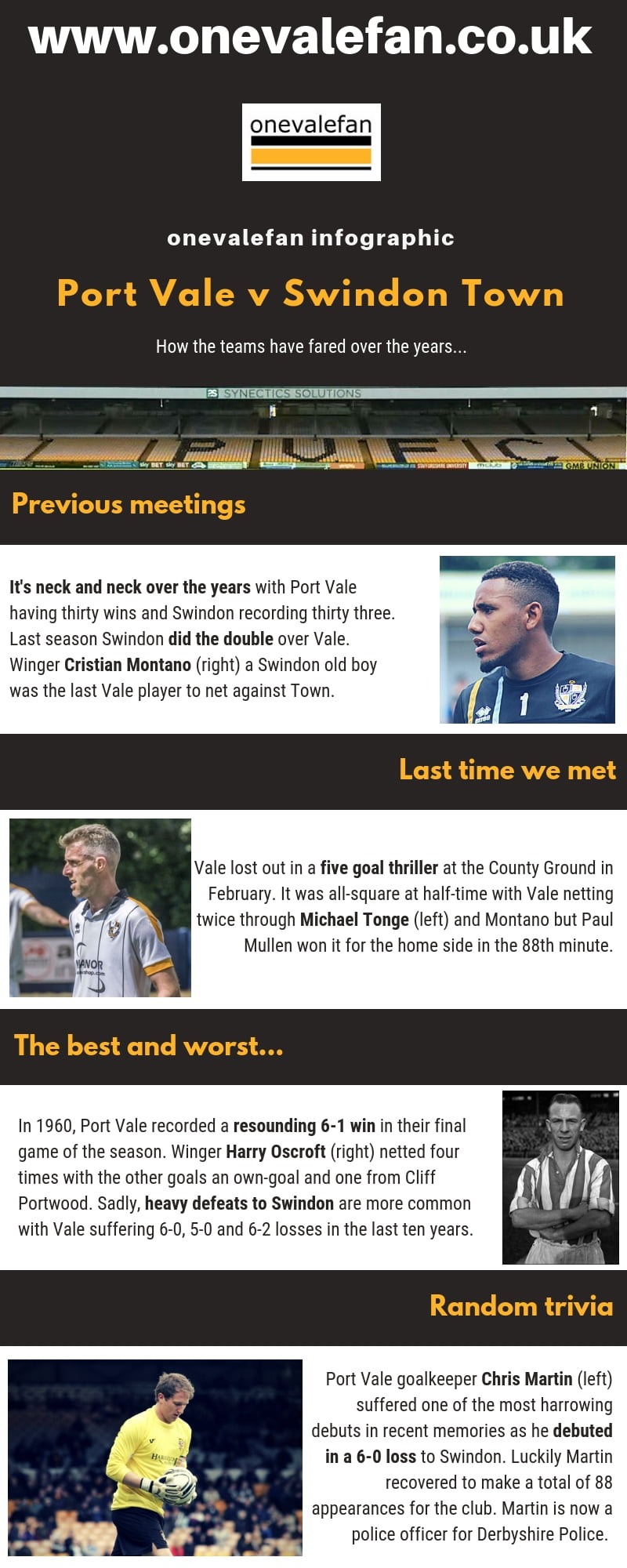 Infographic Port Vale v Swindon Town